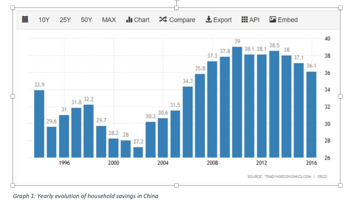 Graph 1 Yearly evolution of household savings in China_1576666502
